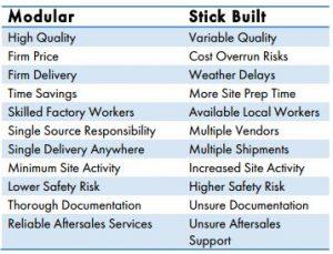 cost of modular vs. stick-built