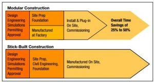 stick-built vs. modular