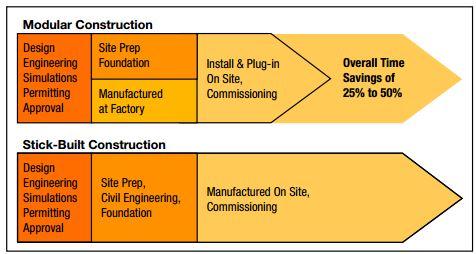 Need a new process unit compare modular vs stick built for Modular vs stick built