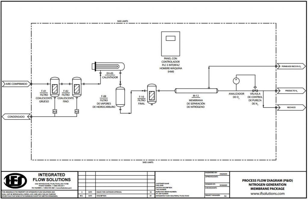 ¿Cómo se produce Nitrógeno (N2) con fines industriales?
