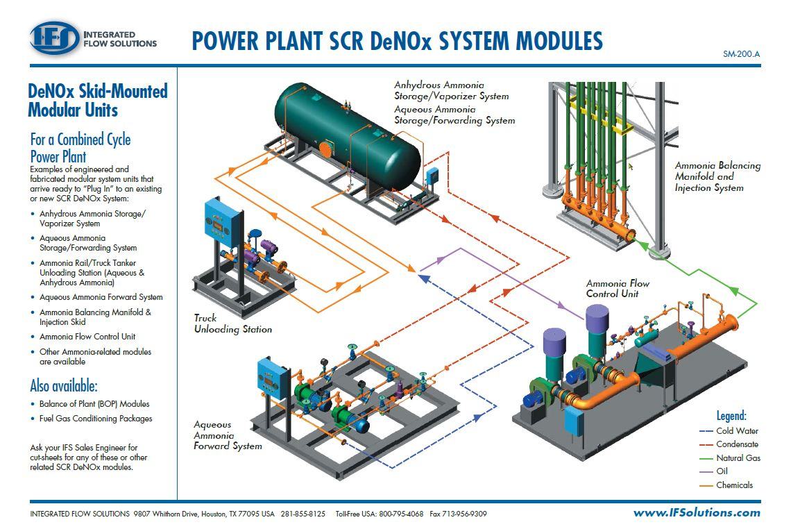 Why Buy A Modular Process System Unit Integrated Flow Solutions Power Plant Diagrams
