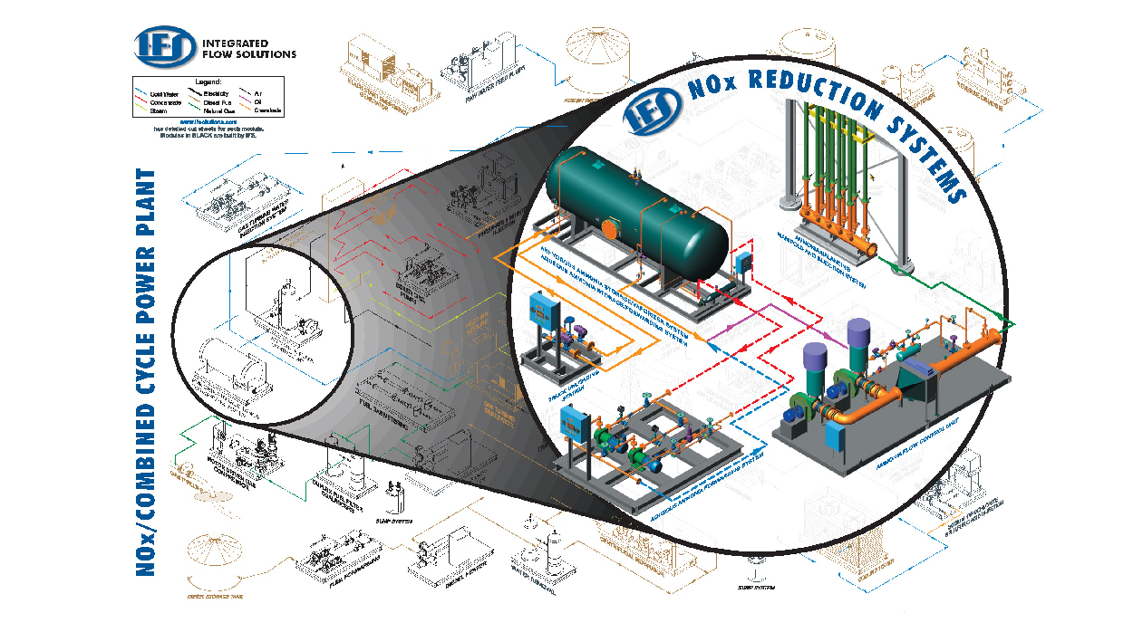 Scr Ammonia System Integrated Flow Solutions Tank Truck Manufacturer Air Schematic Services