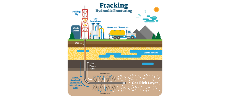 hydraulic fracturing process diagram